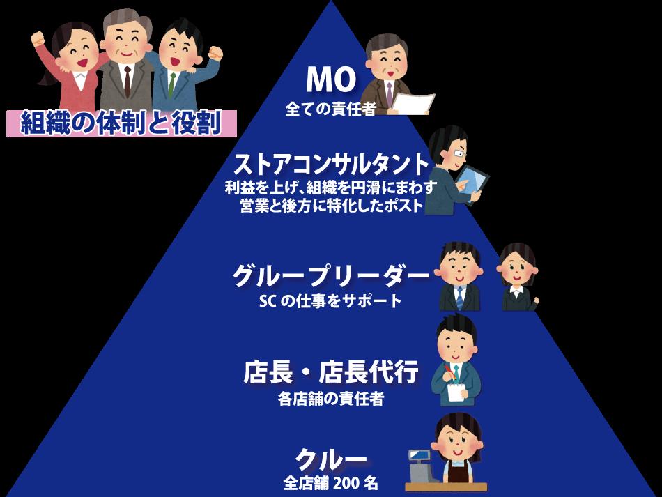 友好の組織の体制と役割